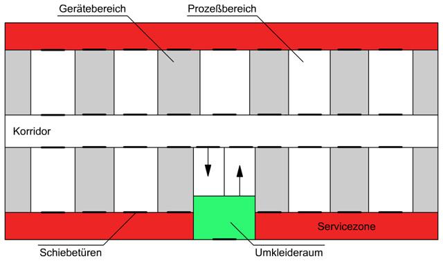 Darstellung einer klassischen Fingerstruktur für Reinräume