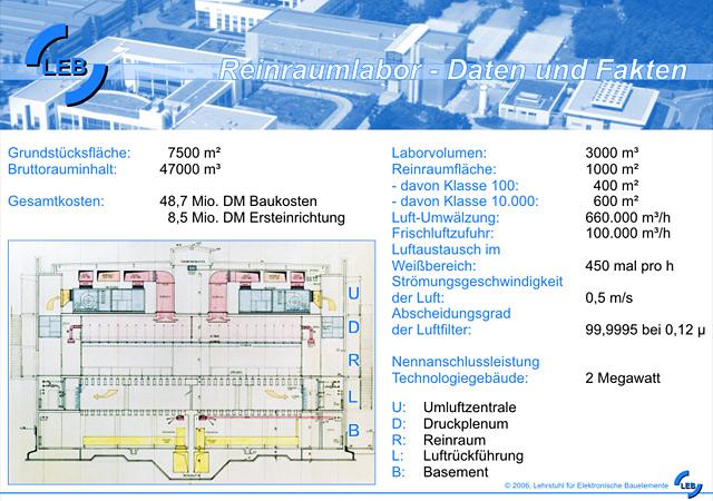 Technische Daten zum LEB-Reinraumlabor
